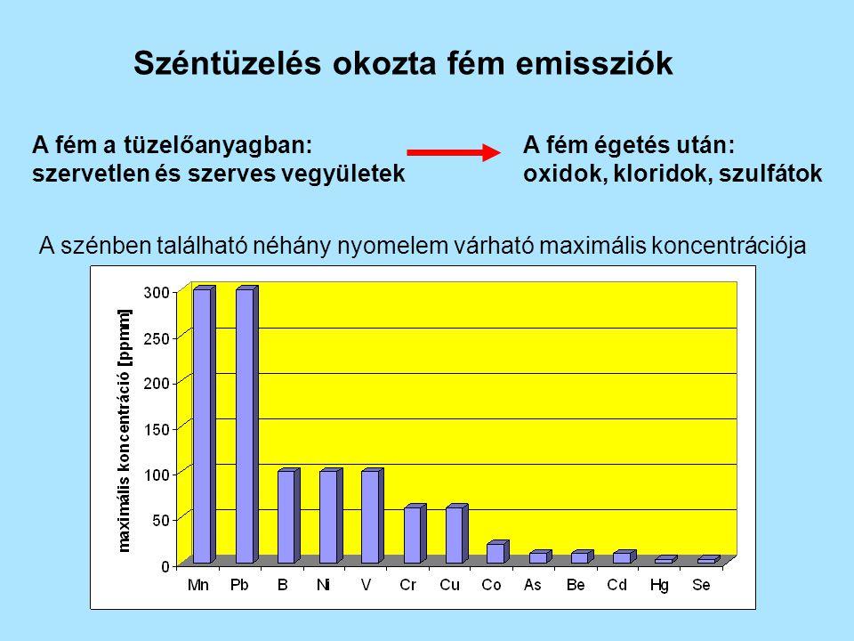 Széntüzelés okozta fém emissziók A fém a tüzelőanyagban: szervetlen és szerves vegyületek A fém égetés után: oxidok, kloridok, szulfátok A szénben található néhány nyomelem várható maximális koncentrációja