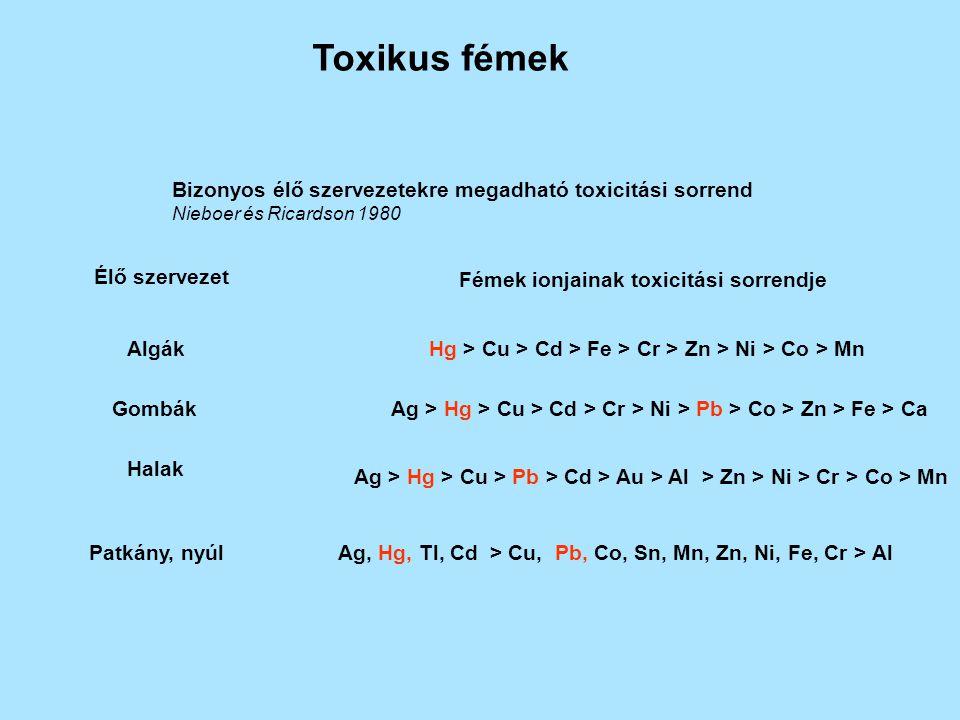 Toxikus fémek Bizonyos élő szervezetekre megadható toxicitási sorrend Nieboer és Ricardson 1980 Élő szervezet Fémek ionjainak toxicitási sorrendje AlgákHg > Cu > Cd > Fe > Cr > Zn > Ni > Co > Mn GombákAg > Hg > Cu > Cd > Cr > Ni > Pb > Co > Zn > Fe > Ca Halak Ag > Hg > Cu > Pb > Cd > Au > Al > Zn > Ni > Cr > Co > Mn Patkány, nyúlAg, Hg, Tl, Cd > Cu, Pb, Co, Sn, Mn, Zn, Ni, Fe, Cr > Al