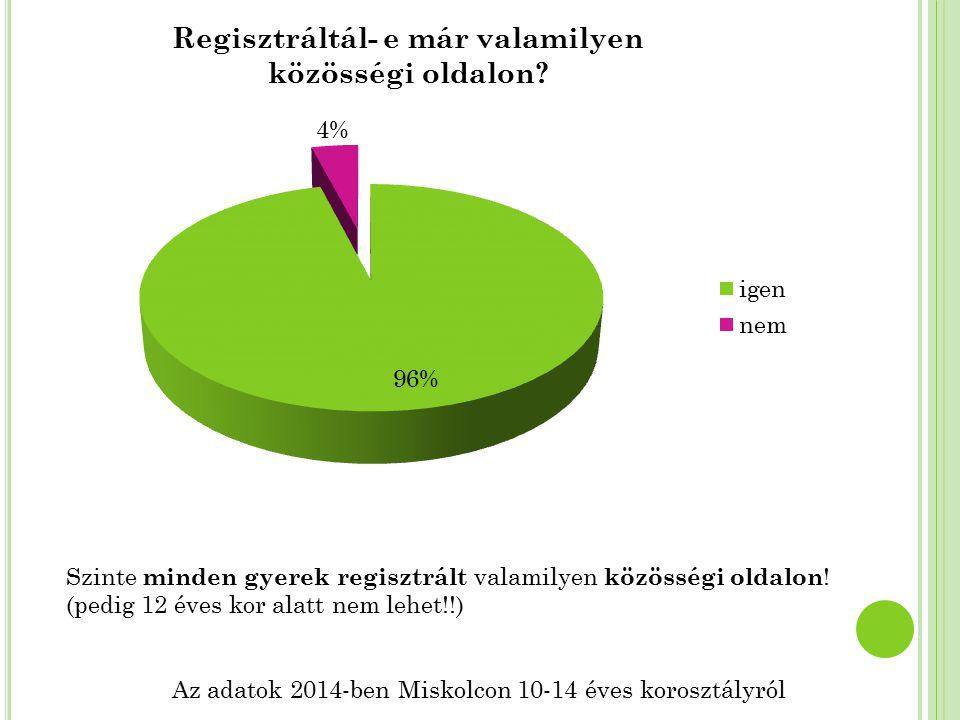 Az adatok 2014-ben Miskolcon 10-14 éves korosztályról Szinte minden gyerek regisztrált valamilyen közösségi oldalon ! (pedig 12 éves kor alatt nem leh