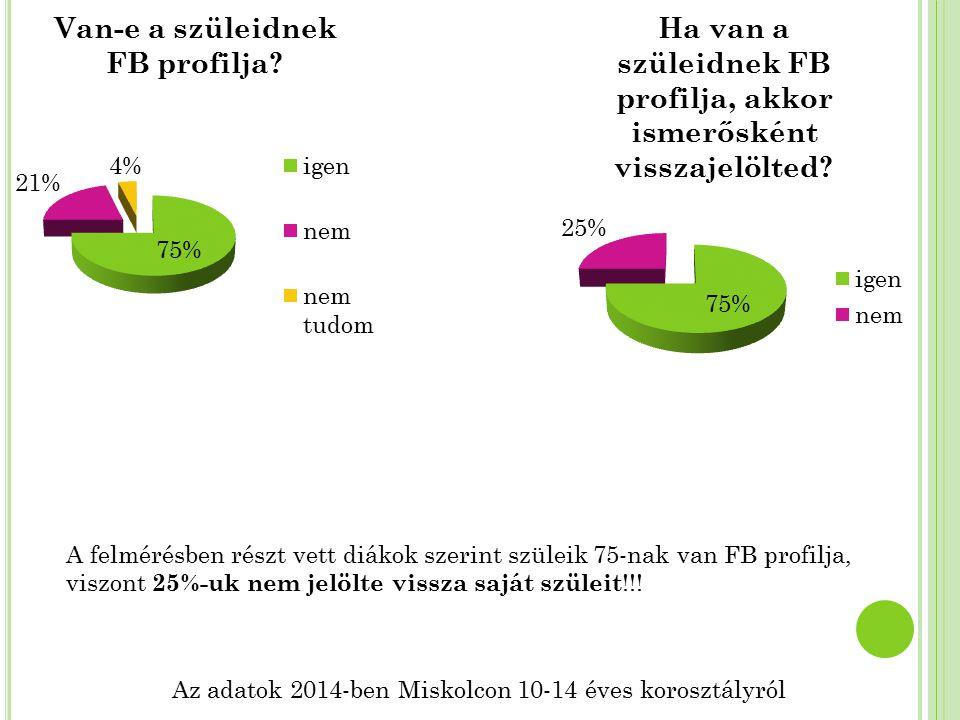 Az adatok 2014-ben Miskolcon 10-14 éves korosztályról A felmérésben részt vett diákok szerint szüleik 75-nak van FB profilja, viszont 25%-uk nem jelöl