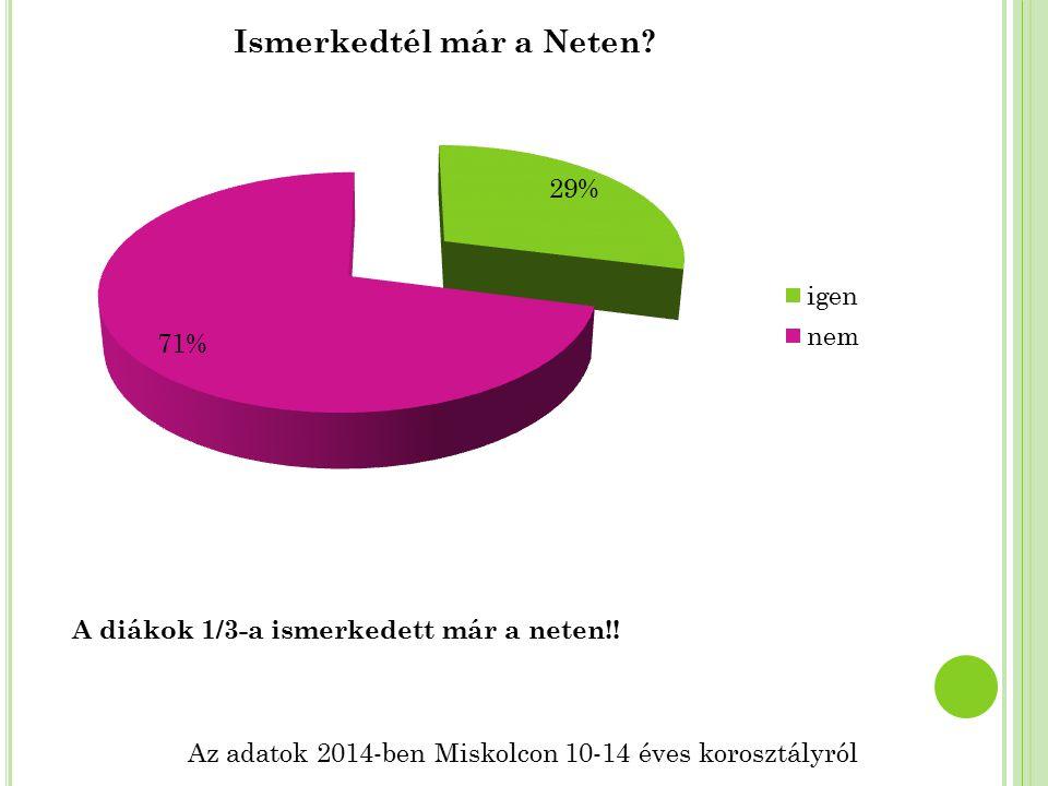 Az adatok 2014-ben Miskolcon 10-14 éves korosztályról A diákok 1/3-a ismerkedett már a neten!!