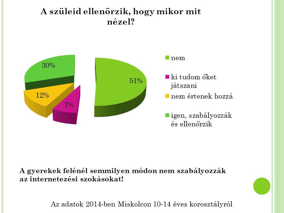 Az adatok 2014-ben Miskolcon 10-14 éves korosztályról A gyerekek felénél semmilyen módon nem szabályozzák az internetezési szokásokat!