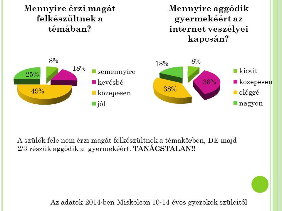 Az adatok 2014-ben Miskolcon 10-14 éves gyerekek szüleitől A szülők fele nem érzi magát felkészültnek a témakörben, DE majd 2/3 részük aggódik a gyerm