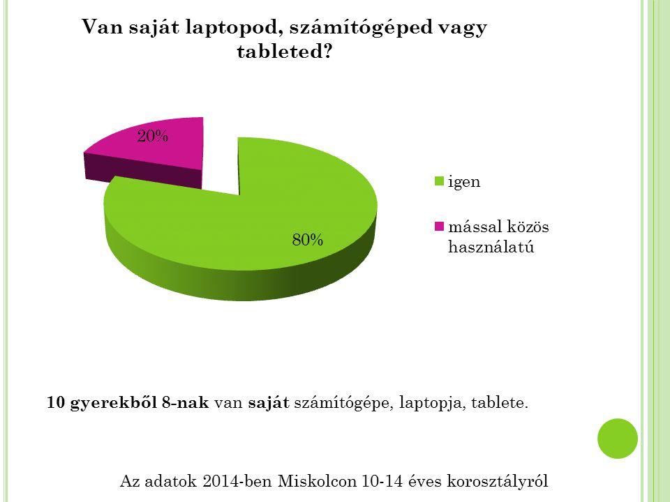 Az adatok 2014-ben Miskolcon 10-14 éves korosztályról 10 gyerekből 8-nak van saját számítógépe, laptopja, tablete.