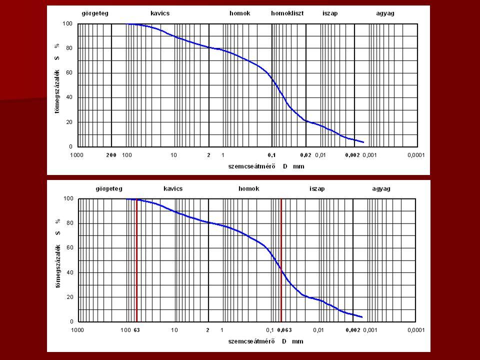 Geoműanyagok vizsgálata 41 európai szabvány MSZ EN angol nyelven  Alapjellemzők polimerfajta, vastagság, területi sűrűség  Hidraulikai jellemzők jellemző szűrőnyílás, áteresztőképesség síkban és arra merőlegesen  Mechanikai jellemzők szakítószilárdság, merevség, kúszás, összenyomhatóság súrlódási jellemzők, statikus és dinamikus átszakadás  Tartósság, degradációs jellemzők oxidáció, kémiai, mikrobiológiai hatások, UV-sugárzás