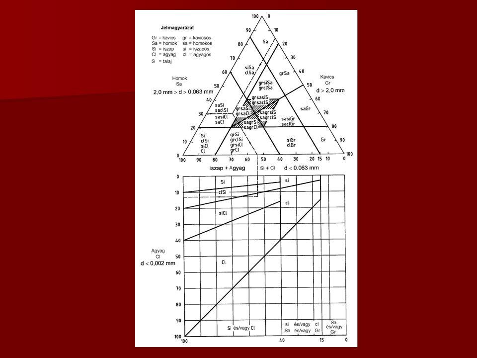 Utak és autópályák létesítésének általános geotechnikai szabályai ÚT 2.-1.222: 2006 1.Általános elvek, követelmények, fogalmak 2.A tervezés alapjai és általános szabályai 3.Tervezési rend és a tervek tartalma 4.Földművek anyaga, szerkezete és építése 5.Rézsűk állékonyságának biztosítása 6.Töltésalapozás 7.Támszerkezetek