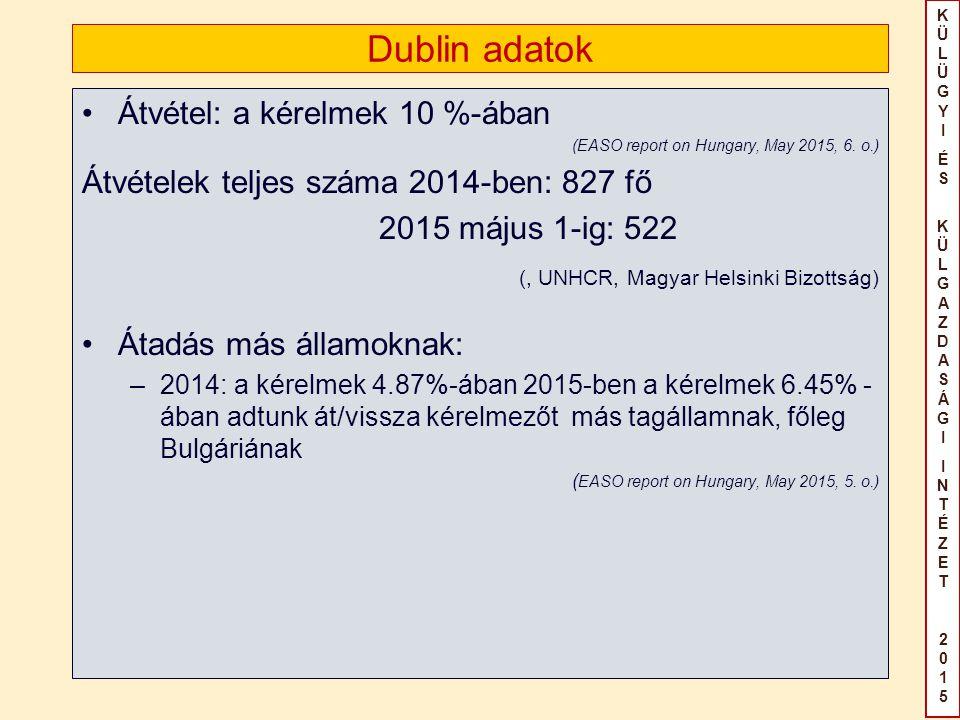 KÜLÜGYIÉS KÜLGAZDASÁGIINTÉZET2015KÜLÜGYIÉS KÜLGAZDASÁGIINTÉZET2015 Dublin adatok Átvétel: a kérelmek 10 %-ában (EASO report on Hungary, May 2015, 6. o