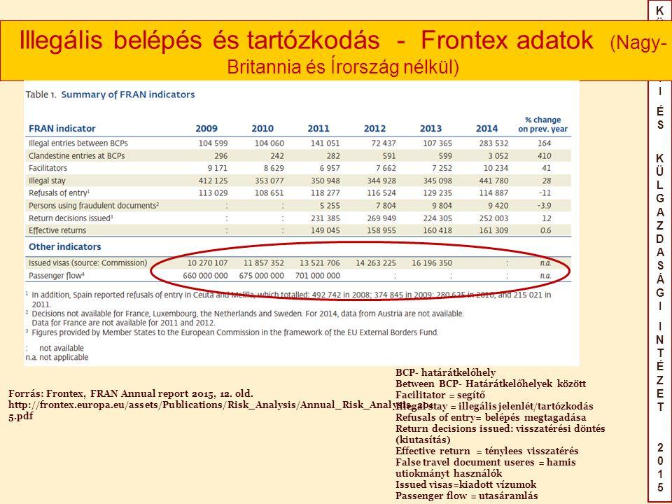 KÜLÜGYIÉS KÜLGAZDASÁGIINTÉZET2015KÜLÜGYIÉS KÜLGAZDASÁGIINTÉZET2015 Illegális belépés és tartózkodás - Frontex adatok (Nagy- Britannia és Írország nélkül) Forrás: Frontex, FRAN Annual report 2015, 12.