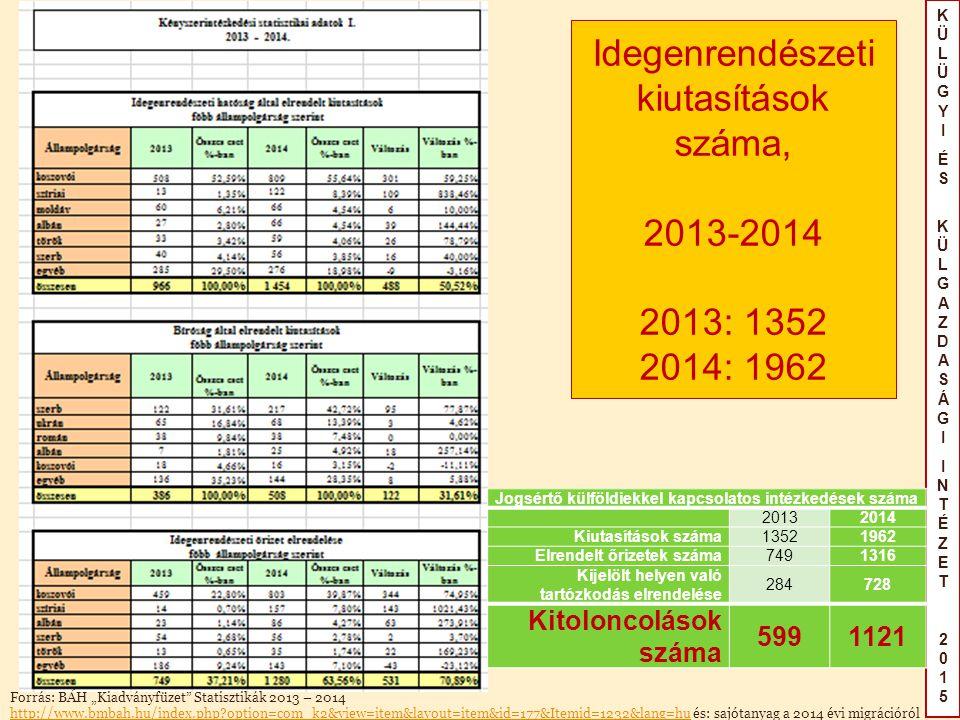 """KÜLÜGYIÉS KÜLGAZDASÁGIINTÉZET2015KÜLÜGYIÉS KÜLGAZDASÁGIINTÉZET2015 Idegenrendészeti kiutasítások száma, 2013-2014 2013: 1352 2014: 1962 Forrás: BÁH """"Kiadványfüzet Statisztikák 2013 – 2014 http://www.bmbah.hu/index.php option=com_k2&view=item&layout=item&id=177&Itemid=1232&lang=huhttp://www.bmbah.hu/index.php option=com_k2&view=item&layout=item&id=177&Itemid=1232&lang=hu és: sajótanyag a 2014 évi migrációról Jogsértő külföldiekkel kapcsolatos intézkedések száma 20132014 Kiutasítások száma13521962 Elrendelt őrizetek száma7491316 Kijelölt helyen való tartózkodás elrendelése 284728 Kitoloncolások száma 5991121"""