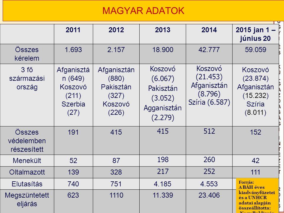 KÜLÜGYIÉS KÜLGAZDASÁGIINTÉZET2015KÜLÜGYIÉS KÜLGAZDASÁGIINTÉZET2015 MAGYAR ADATOK 20112012201320142015 jan 1 – június 20 Összes kérelem 1.6932.15718.90042.77759.059 3 fő származási ország Afganisztá n (649) Koszovó (211) Szerbia (27) Afganisztán (880) Pakisztán (327) Koszovó (226) Koszovó (6.067) Pakisztán (3.052) Agganisztán (2.279) Koszovó (21.453) Afganisztán (8.796) Szíria (6.587) Koszovó (23.874) Afganisztán (15.232) Szíria (8.011) Összes védelemben részesített 191415 512 152 Menekült5287 198260 42 Oltalmazott139328 217252 111 Elutasítás7407514.1854.553 Megszüntetett eljárás 623111011.33923.406 Forrás: A BÁH éves kiadványfüzetei és a UNHCR adatai alapján összeállította: Nagy Boldizsár
