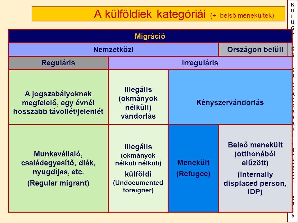 KÜLÜGYIÉS KÜLGAZDASÁGIINTÉZET2015KÜLÜGYIÉS KÜLGAZDASÁGIINTÉZET2015 A külföldiek kategóriái (+ belső menekültek) Migráció NemzetköziOrszágon belüli RegulárisIrreguláris A jogszabályoknak megfelelő, egy évnél hosszabb távollét/jelenlét Illegális (okmányok nélküli) vándorlás Kényszervándorlás Munkavállaló, családegyesítő, diák, nyugdíjas, etc.