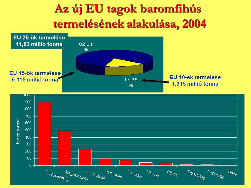 Az új EU tagok baromfihús termelésének alakulása, 2004 Ezer tonna EU 15-ök termelése 9,115 millió tonna EU 10-ek termelése 1,915 millió tonna EU 25-ök