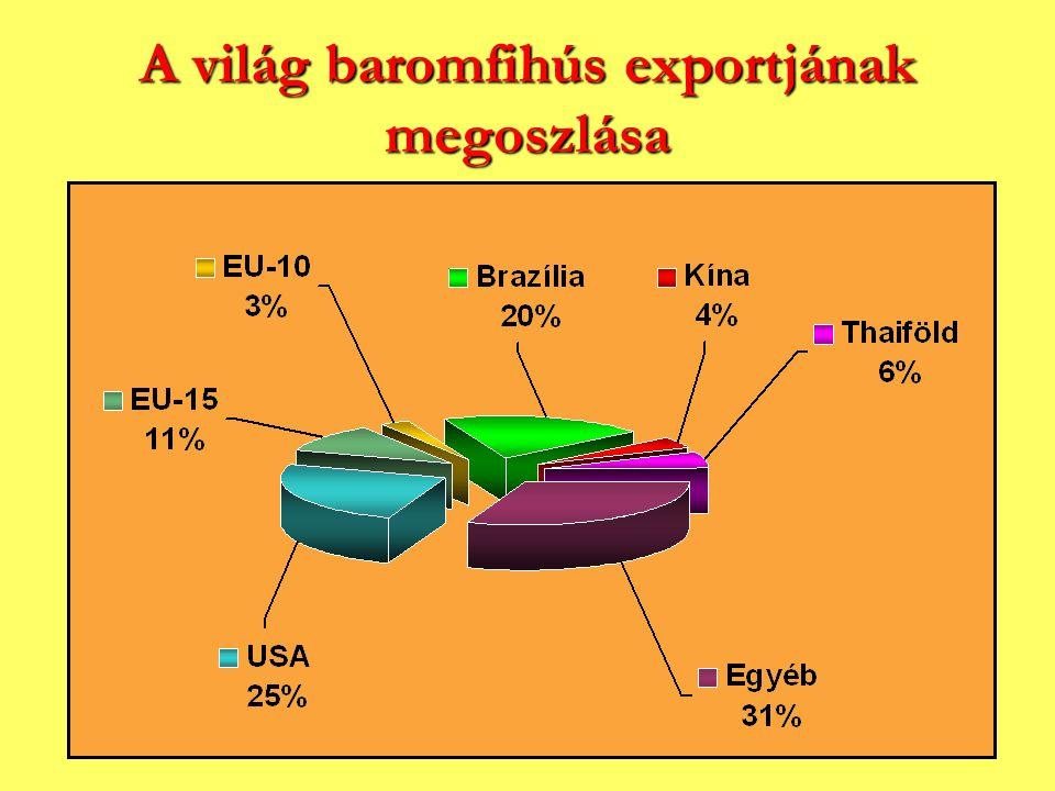 A világ baromfihús exportjának megoszlása