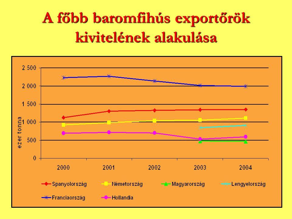 A főbb baromfihús exportőrök kivitelének alakulása