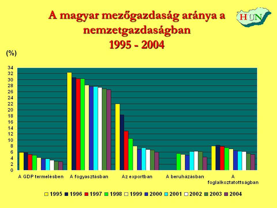 A magyar mezőgazdaság aránya a nemzetgazdaságban 1995 - 2004 (%) UHUNUHUN