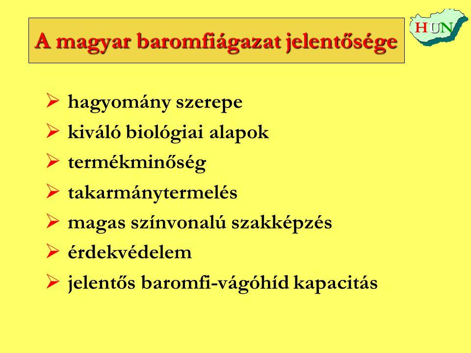 A magyar baromfiágazat jelentősége   hagyomány szerepe   kiváló biológiai alapok   termékminőség   takarmánytermelés   magas színvonalú szak