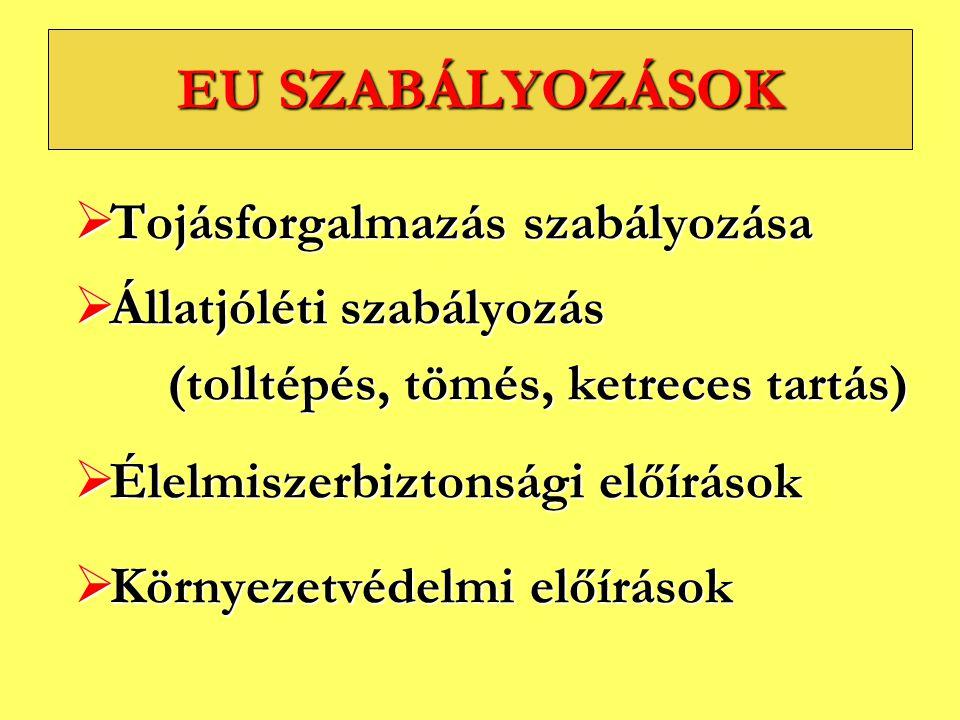 EU SZABÁLYOZÁSOK  Tojásforgalmazás szabályozása  Állatjóléti szabályozás (tolltépés, tömés, ketreces tartás) (tolltépés, tömés, ketreces tartás)  É