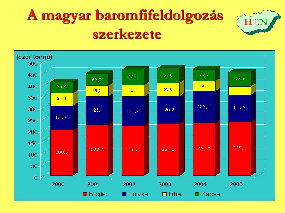 A magyar baromfifeldolgozás szerkezete (ezer tonna) UHUNUHUN