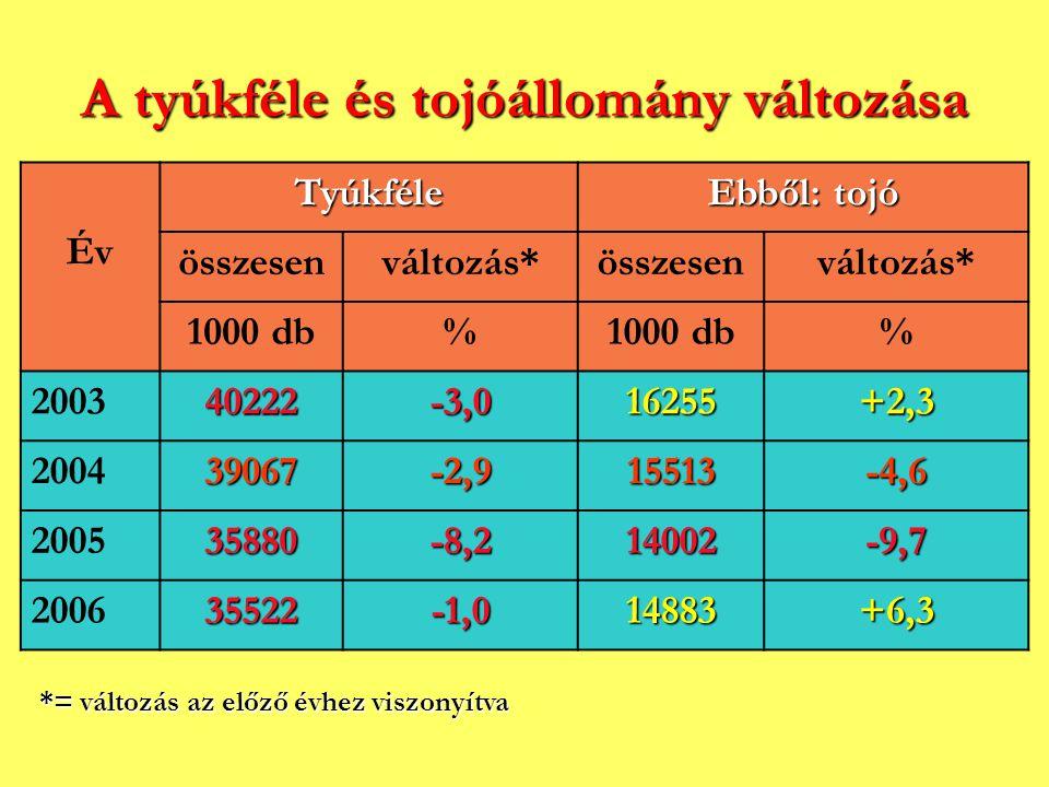 A tyúkféle és tojóállomány változása ÉvTyúkféle Ebből: tojó összesenváltozás*összesenváltozás* 1000 db% % 200340222-3,016255+2,3 200439067-2,915513-4,