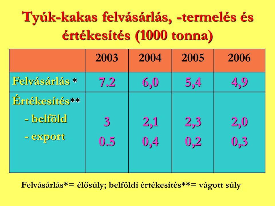 Tyúk-kakas felvásárlás, -termelés és értékesítés (1000 tonna) 2003200420052006 Felvásárlás * 7.26,05,44,9 Értékesítés ** - belföld - belföld - export