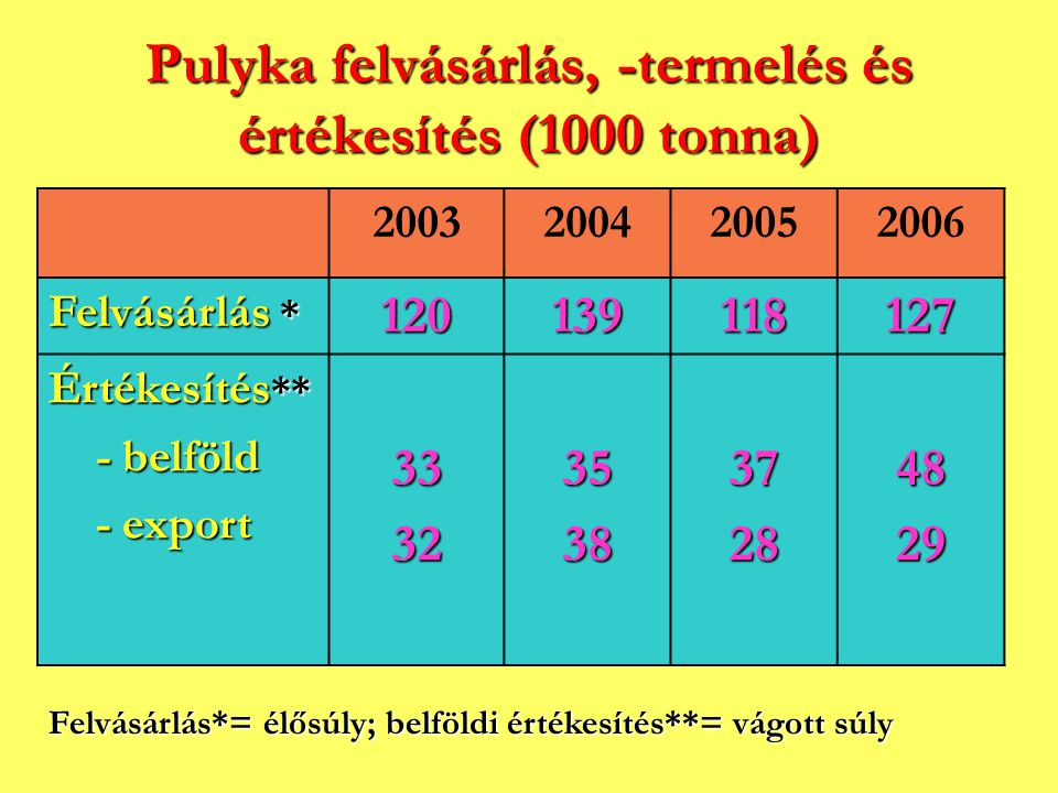 Pulyka felvásárlás, -termelés és értékesítés (1000 tonna) 2003200420052006 Felvásárlás * 120139118127 Értékesítés ** - belföld - belföld - export - ex