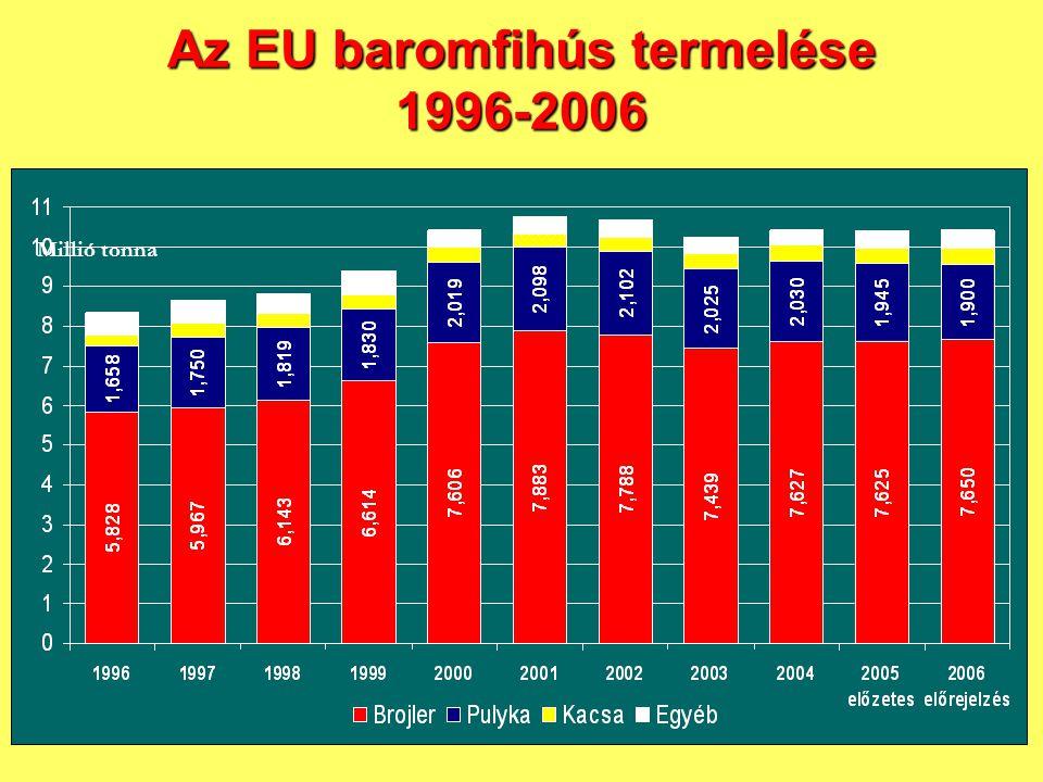 Az EU baromfihús termelése 1996-2006 Millió tonna