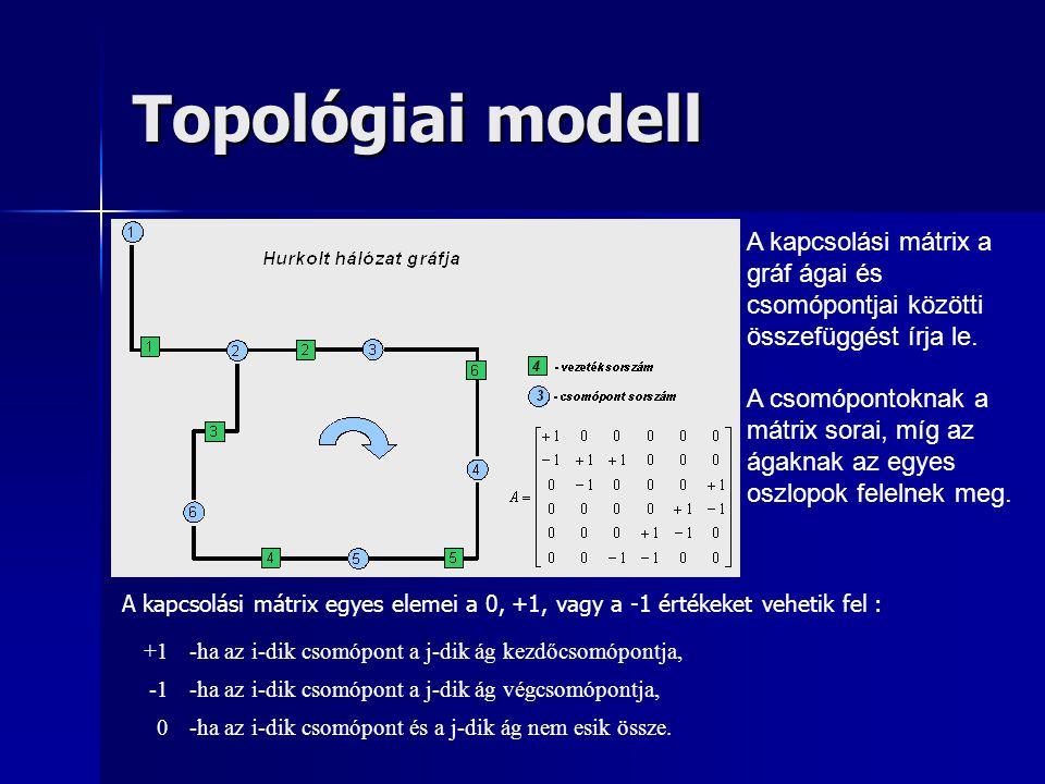 Topológiai modell A kapcsolási mátrix a gráf ágai és csomópontjai közötti összefüggést írja le. A csomópontoknak a mátrix sorai, míg az ágaknak az egy