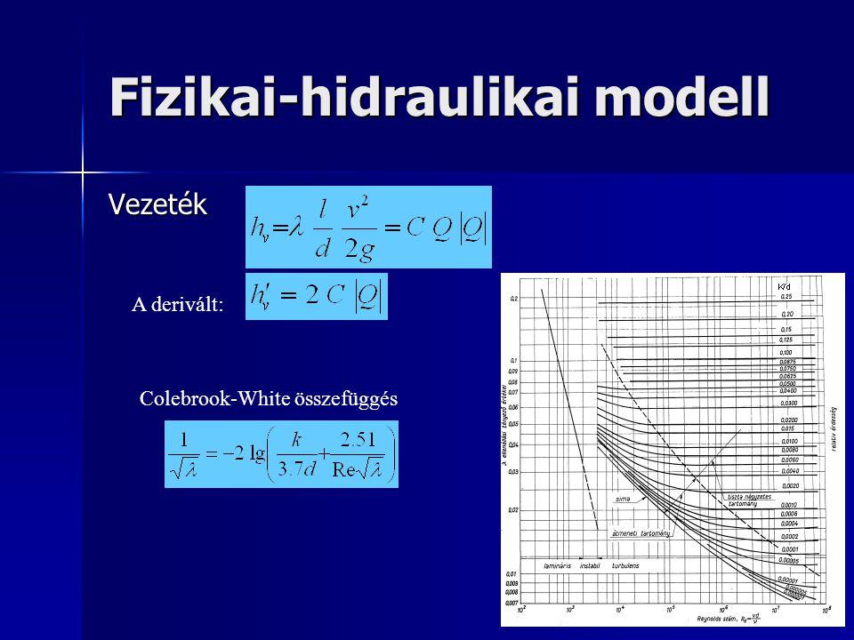 Fizikai-hidraulikai modell Vezeték Colebrook-White összefüggés A derivált: