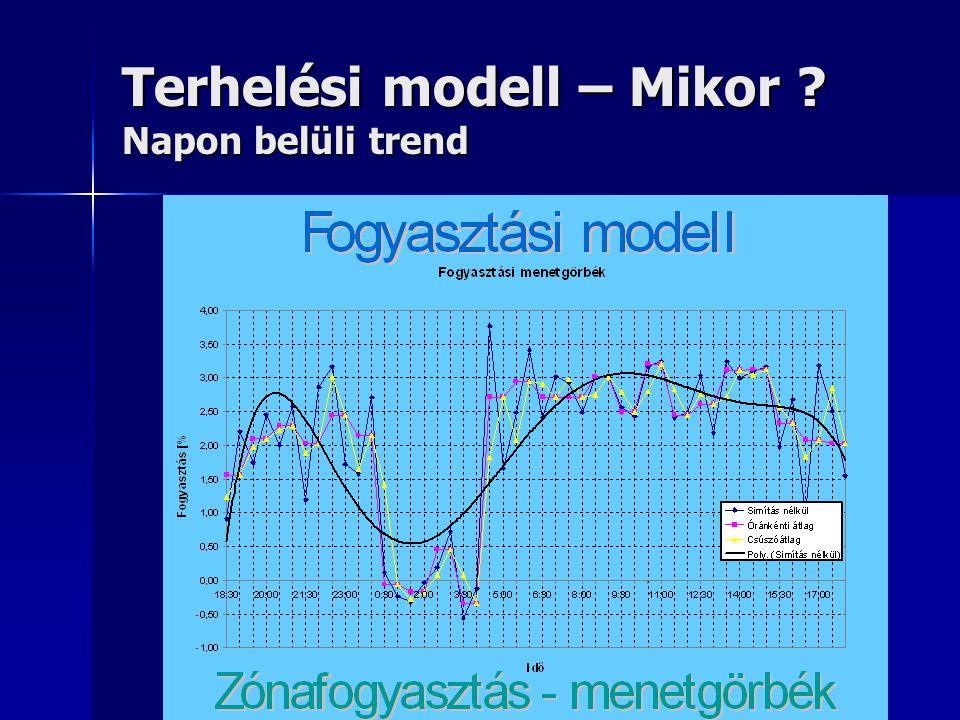 Terhelési modell – Mikor ? Napon belüli trend