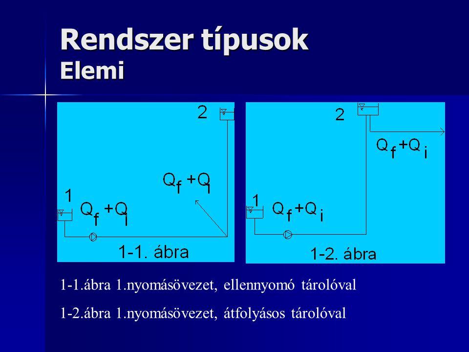 Rendszer típusok Elemi 1-1.ábra 1.nyomásövezet, ellennyomó tárolóval 1-2.ábra 1.nyomásövezet, átfolyásos tárolóval