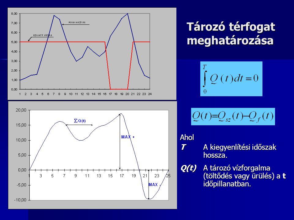 Tározó térfogat meghatározása Ahol T A kiegyenlítési időszak hossza. Q(t) A tározó vízforgalma (töltődés vagy ürülés) a t időpillanatban.