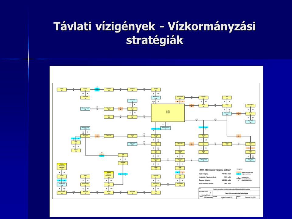 Távlati vízigények - Vízkormányzási stratégiák