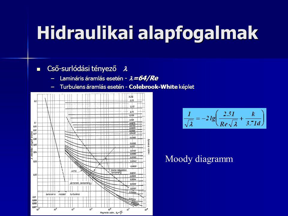 Hidraulikai alapfogalmak Cső-surlódási tényező Cső-surlódási tényező –Lamináris áramlás esetén - =64/Re –Turbulens áramlás esetén - Colebrook-White ké