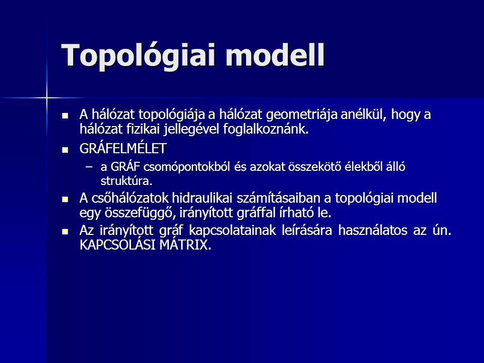 Topológiai modell A hálózat topológiája a hálózat geometriája anélkül, hogy a hálózat fizikai jellegével foglalkoznánk. A hálózat topológiája a hálóza