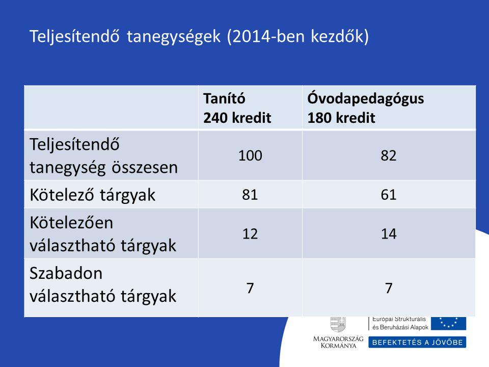 Teljesítendő tanegységek (2014-ben kezdők) Tanító 240 kredit Óvodapedagógus 180 kredit Teljesítendő tanegység összesen 10082 Kötelező tárgyak 8161 Köt