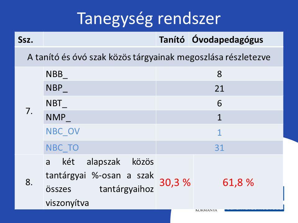 Tanegység rendszer Ssz.TanítóÓvodapedagógus A tanító és óvó szak közös tárgyainak megoszlása részletezve 7. NBB_ 8 NBP_ 21 NBT_ 6 NMP_ 1 NBC_OV 1 NBC_