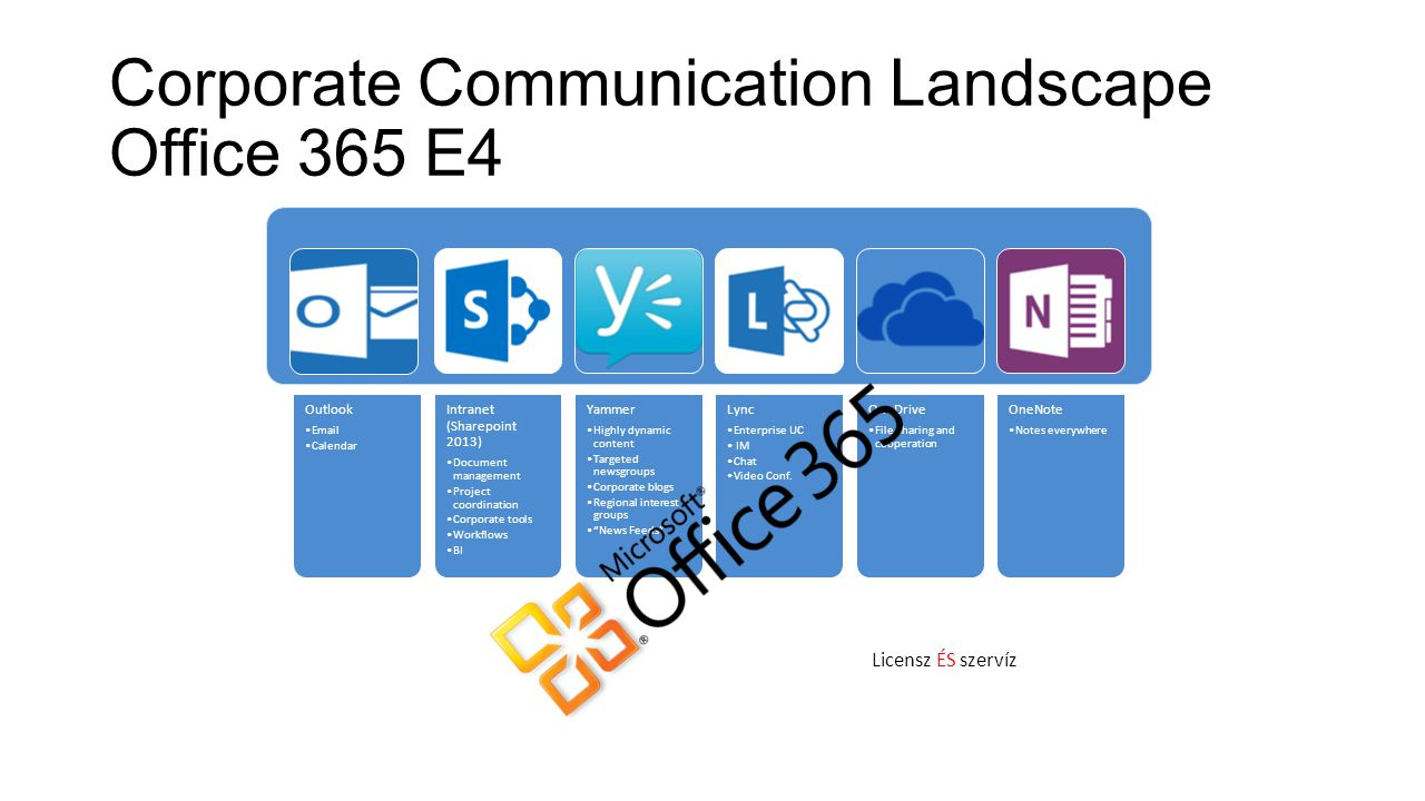 Corporate Communication Landscape Office 365 E4 Outlook Email Calendar Intranet (Sharepoint 2013) Document management Project coordination Corporate tools Workflows BI Yammer Highly dynamic content Targeted newsgroups Corporate blogs Regional interest groups News Feeds Lync Enterprise UC IM Chat Video Conf.