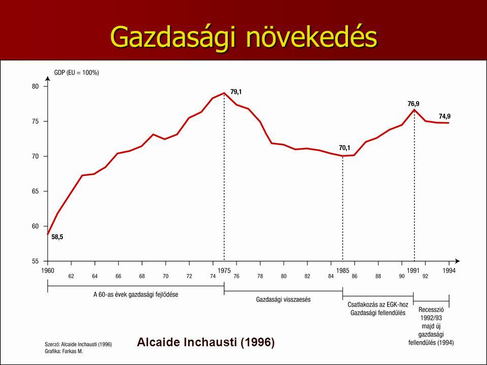 Gazdasági növekedés Alcaide Inchausti (1996)
