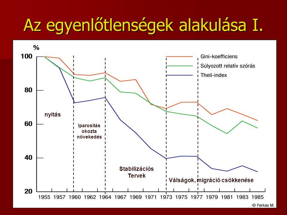 Az egyenlőtlenségek alakulása I. nyitás Iparosítás okozta növekedés Stabilizációs Tervek Válságok, migráció csökkenése