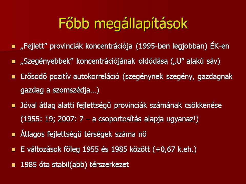 """Főbb megállapítások """"Fejlett"""" provinciák koncentrációja (1995-ben legjobban) ÉK-en """"Fejlett"""" provinciák koncentrációja (1995-ben legjobban) ÉK-en """"Sze"""