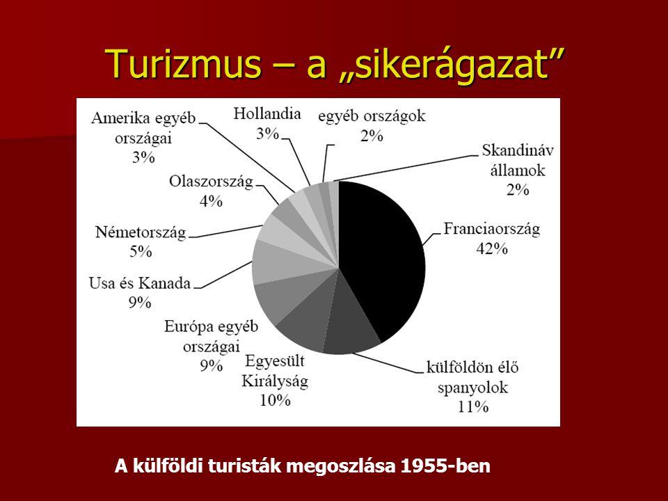 """Turizmus – a """"sikerágazat"""" A külföldi turisták megoszlása 1955-ben"""