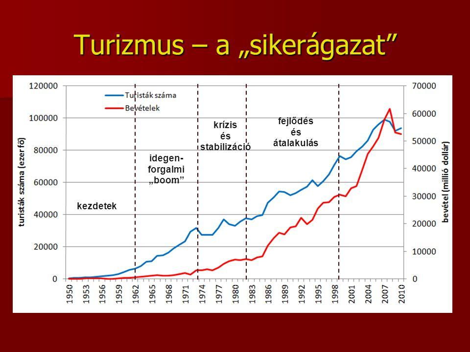 """Turizmus – a """"sikerágazat"""" kezdetek idegen- forgalmi """"boom"""" fejlődés és átalakulás krízis és stabilizáció"""