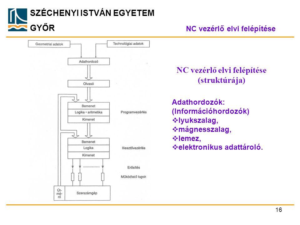 SZÉCHENYI ISTVÁN EGYETEM GYŐR NC vezérlő elvi felépítése NC vezérlő elvi felépítése (struktúrája) 16 Adathordozók: (Információhordozók)  lyukszalag,