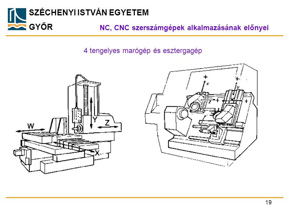 SZÉCHENYI ISTVÁN EGYETEM GYŐR NC, CNC szerszámgépek alkalmazásának előnyei 4 tengelyes marógép és esztergagép 19