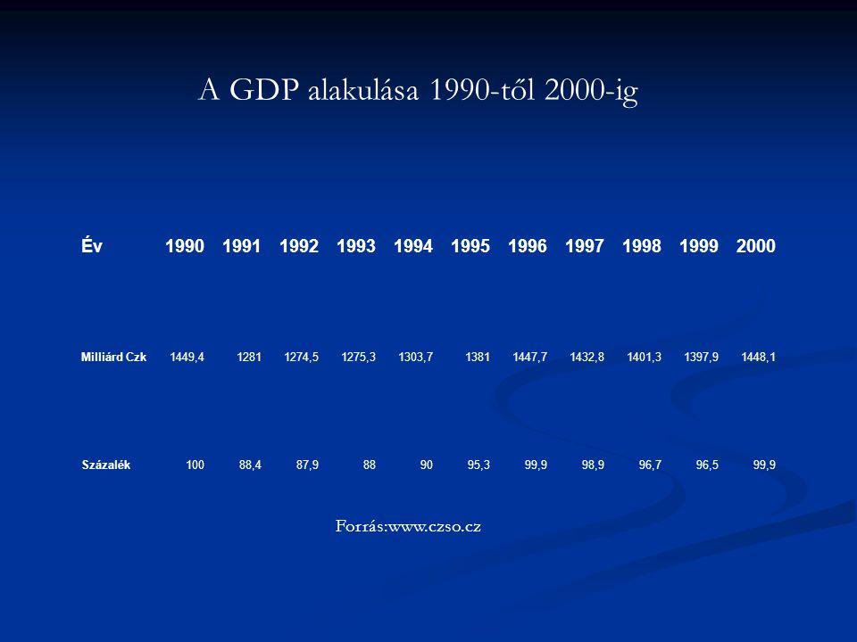 Év19901991199219931994199519961997199819992000 Milliárd Czk1449,412811274,51275,31303,713811447,71432,81401,31397,91448,1 Százalék10088,487,9889095,39