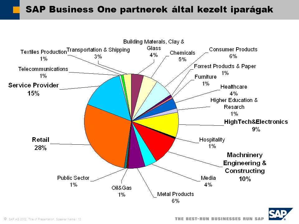  SAP AG 2002, Title of Presentation, Speaker Name / 10 SAP Business One partnerek által kezelt iparágak