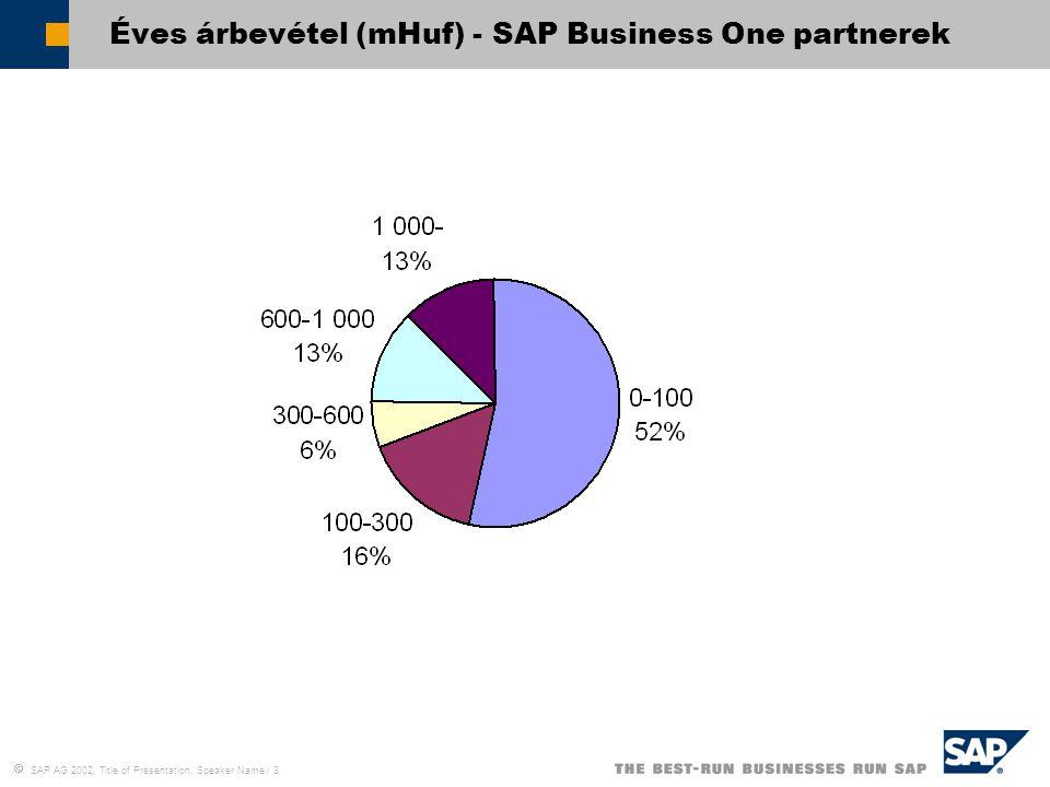  SAP AG 2002, Title of Presentation, Speaker Name / 9 Alaklamzotti létszám - SAP Business One partnerek.