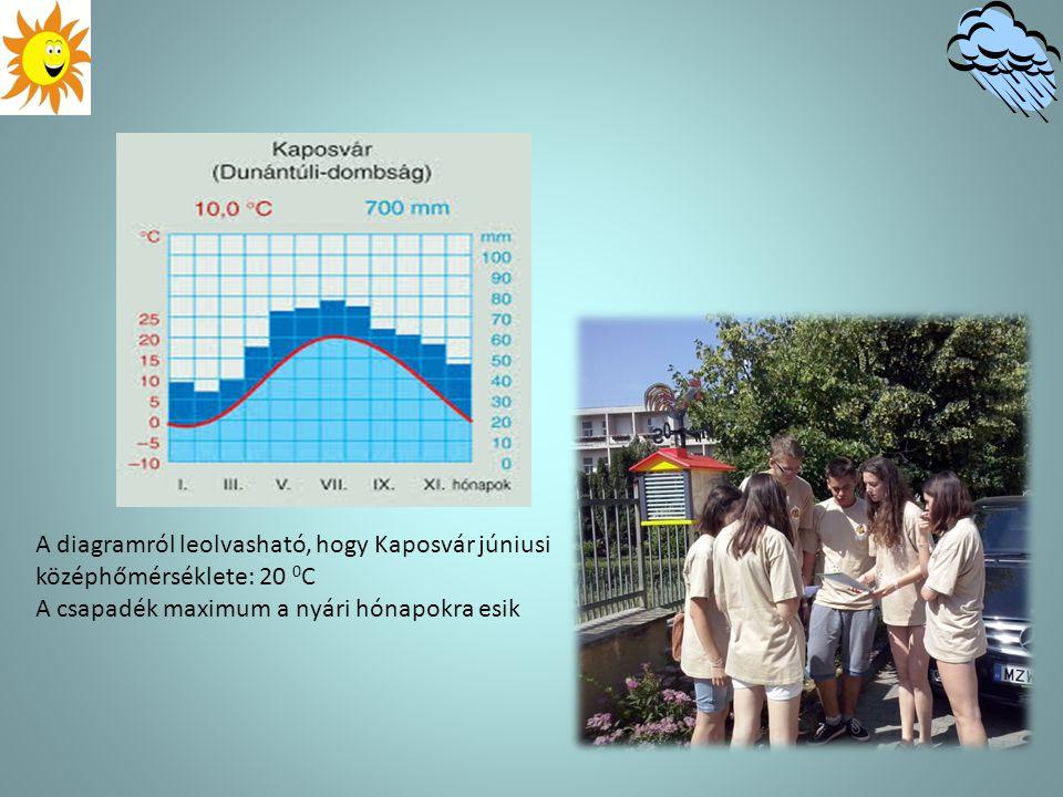 A diagramról leolvasható, hogy Kaposvár júniusi középhőmérséklete: 20 0 C A csapadék maximum a nyári hónapokra esik