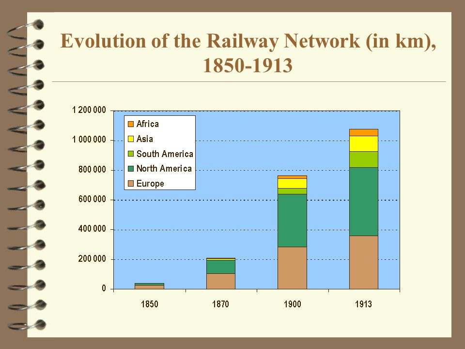 Evolution of the Railway Network (in km), 1850-1913