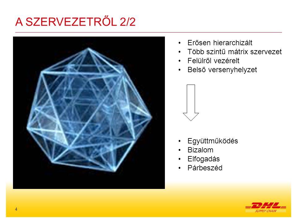 4 A SZERVEZETRŐL 2/2 Erősen hierarchizált Több szintű mátrix szervezet Felülről vezérelt Belső versenyhelyzet Együttműködés Bizalom Elfogadás Párbeszéd